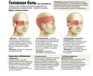 Боль в глазах и температура