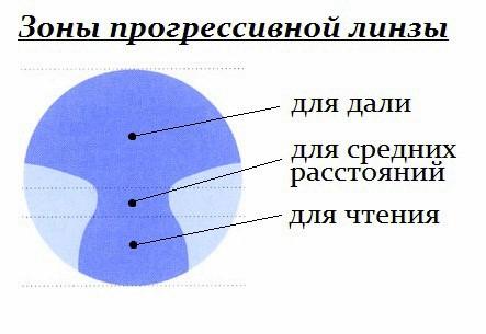 Прогрессивные линзы для очков - особенности очков для близи и дали одновременно