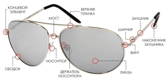 Виды и типы оправ для очков - обзор, описание, фото